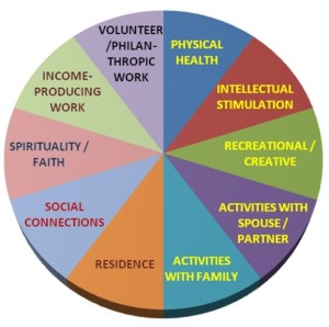 Framework Purposeful Living